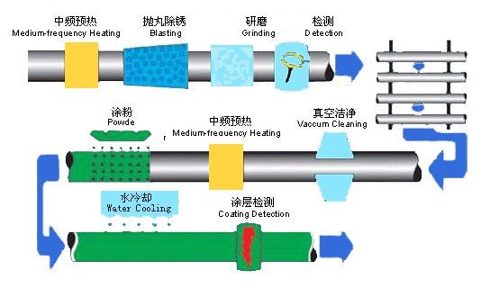 單層/雙層環氧粉末(FBE)防腐