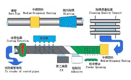 黑/蓝色3PE防腐螺旋钢管